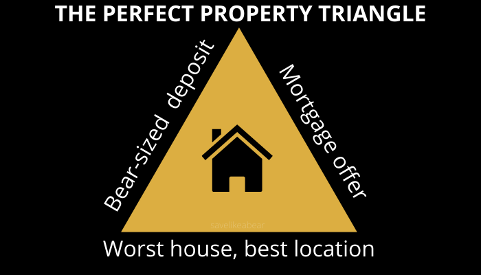 Triangle with deposit on one side, mortgage offer on second side, worst house best location on third side