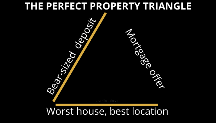 Property triangle with mortgage off side broken