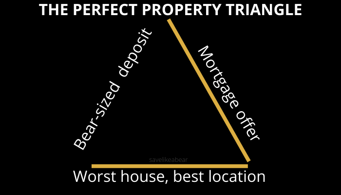 Property triangle with side missing where deposit should be