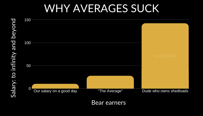 Graph titled why averages suck with low earners on one side and high earner on the other and average in middle